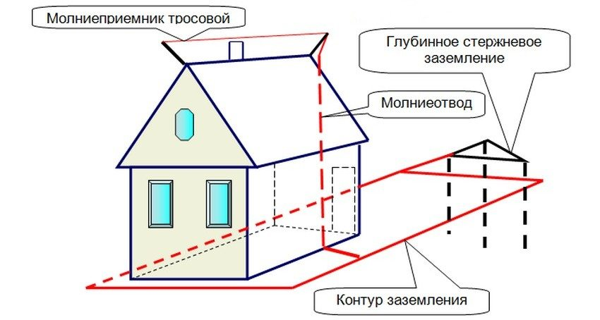 Как сделать заземление в частном доме?