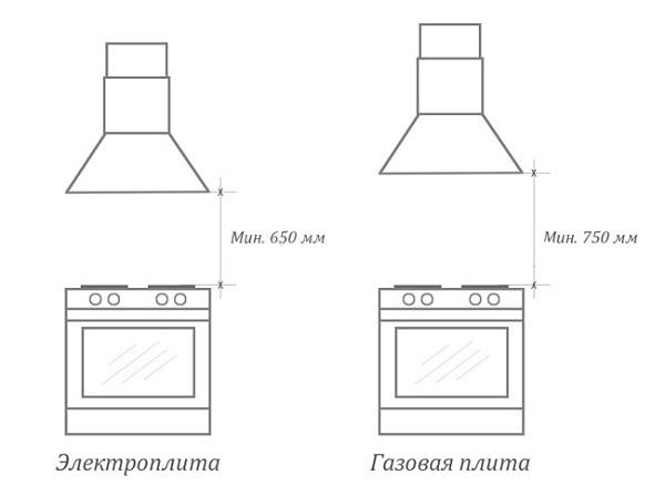 На какой высоте вешать вытяжку над газовой плитой: нормальное расстояние
