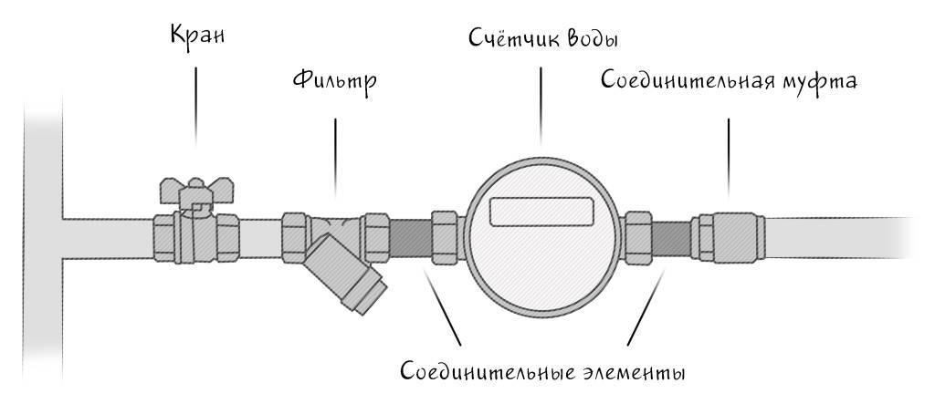 Правила установки счетчиков воды, как установить водосчетчик в квартире своими руками, нормативные документы и порядок установки приборов учета воды