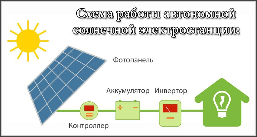 Солнечные батареи для дома – схема подключения, подбор оборудования, расчет эффективности. инструкция по монтажу