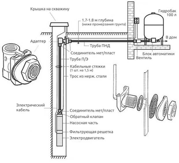 Адаптер для скважины – установка собственными силами + видео