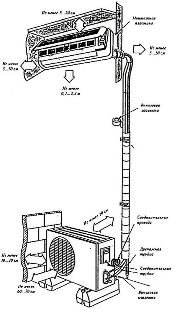 Как демонтировать сплит. порядок демонтажа сплит-систем своими руками – пошаговая инструкция. демонтаж крупногабаритных систем