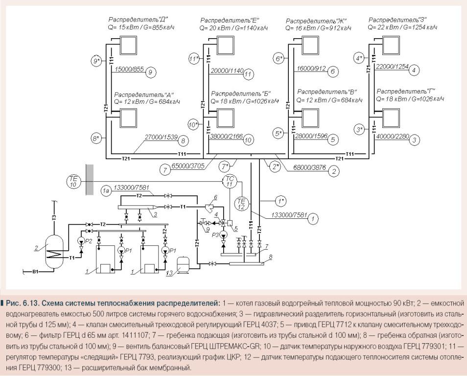 Делаем гидравлический расчет системы отопления с помощью программ, готовых форм excel и самостоятельно