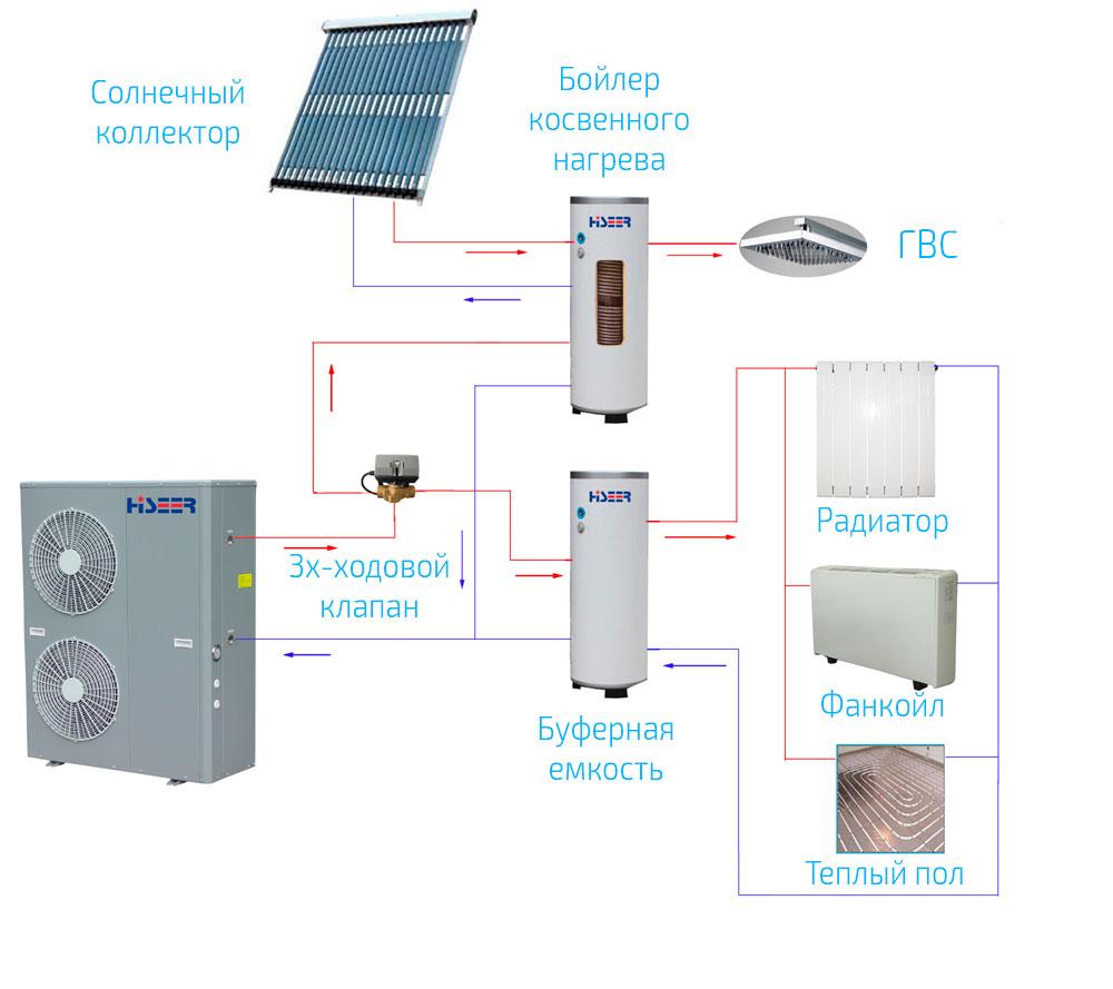 Тепловой насос воздух вода: схемы устройства и сооружение - точка j