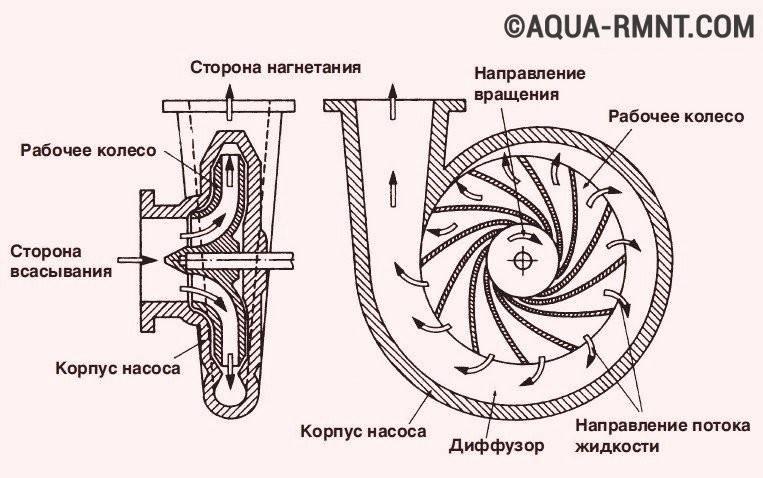 Насос для скважины: виды, принцип действия, критерии выбора