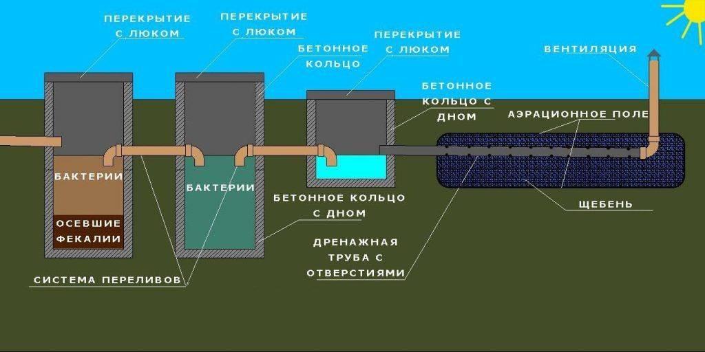Выгребная яма из бетонных колец своими руками: чертежи, руководство (фото и видео)