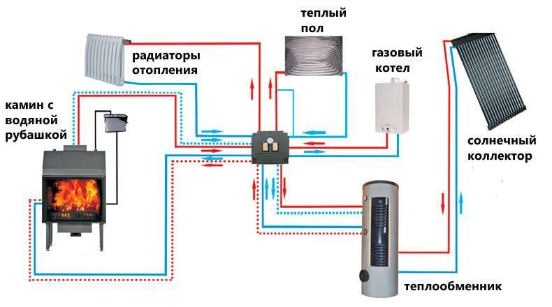 Печь-камин с водяным контуром: характеристики, преимущества, применение