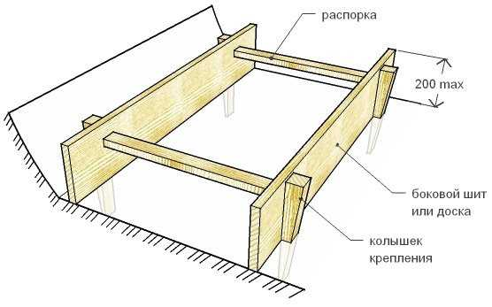 Как сделать опалубку для фундамента?