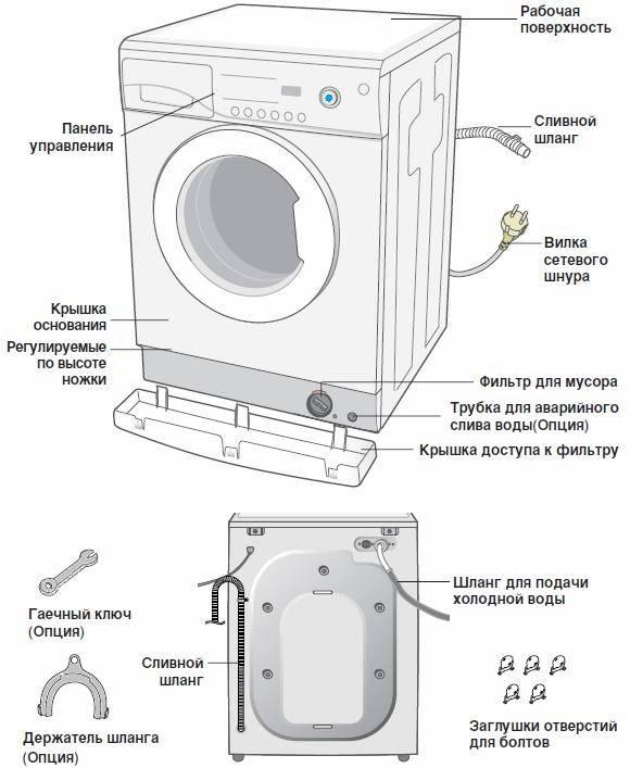 Коды показывающие ошибки в работе стиральных машин производства самсунг