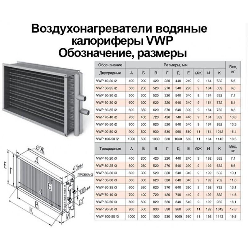 Калориферы для приточной вентиляции: какие бывают ?