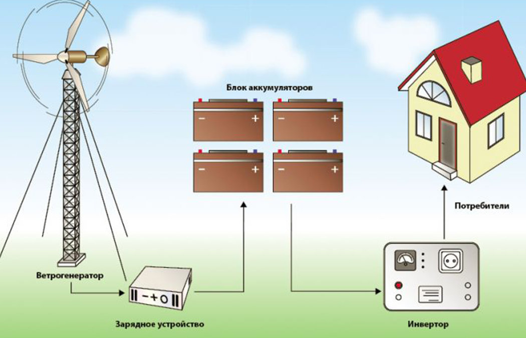 Ветрогенератор для частного дома — виды агрегатов