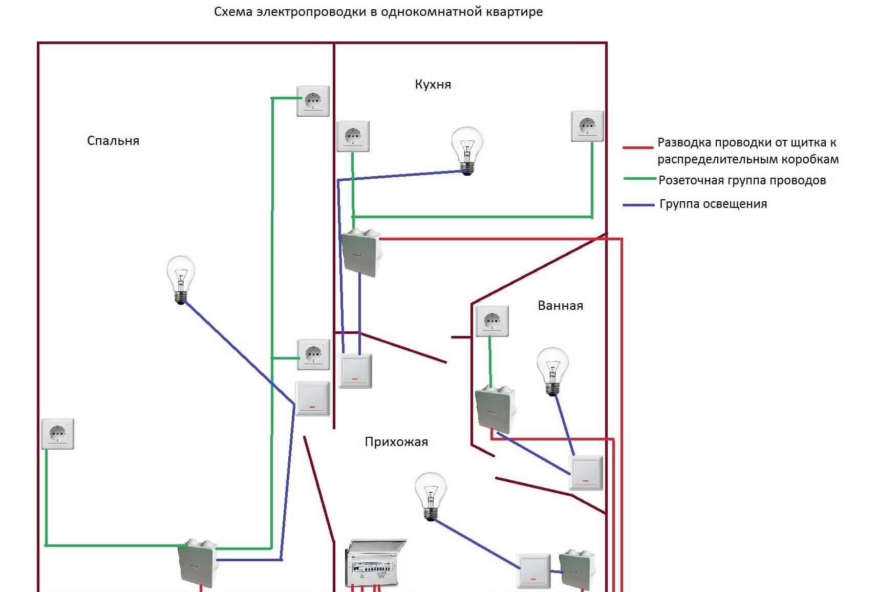 Проводка в гараже (45 фото): схема монтажа электропроводки своими руками, как правильно сделать заземление