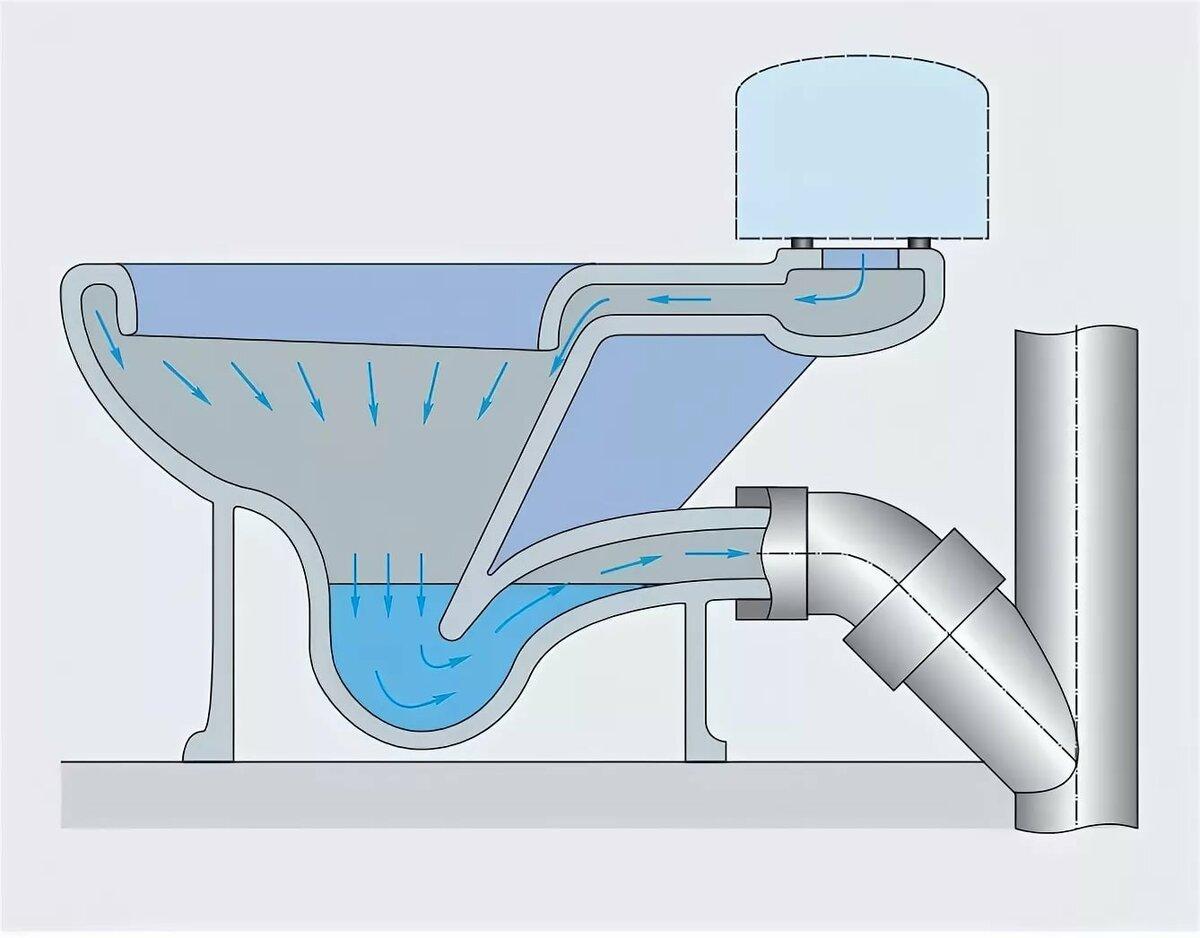 Аэратор канализационный — для чего нужен, виды и как работает