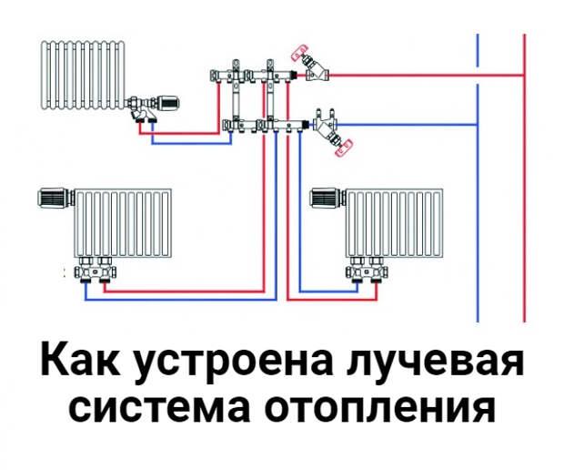 Лучевая система отопления — схемы и преимущества разводки