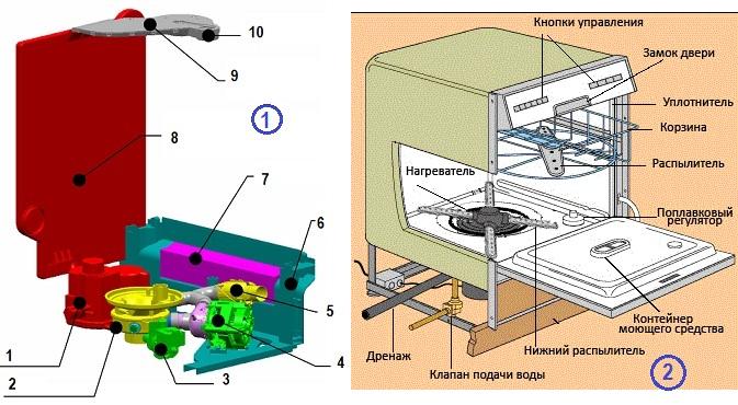 Основные неисправности посудомоечных машин и их ремонт своими руками