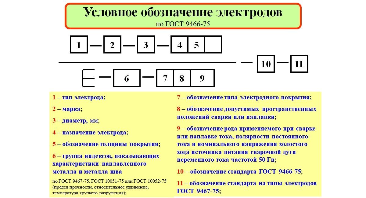 Классификация и маркировка электродов