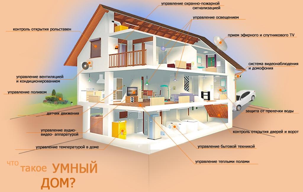«умный дом» своими руками
