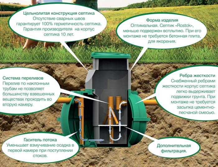 Септик «кедр»: особенности устройства системы для очистки сточных вод