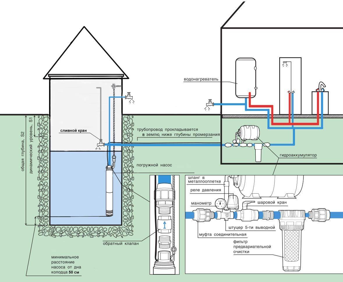 Схема водоснабжения частного дома с гидроаккумулятором: устройство и запуск системы