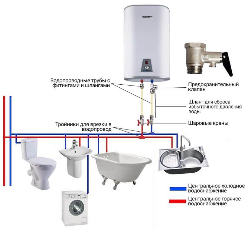 Монтаж водонагревателей разных типов: крепление, подключение, схемы