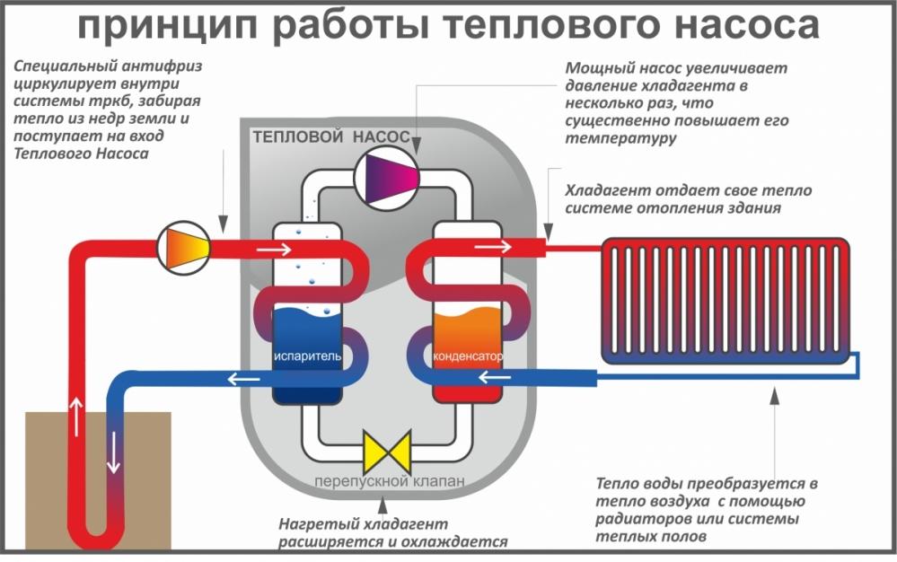 Тепловой насос типа воздух-вода: обзор технологии конструирования