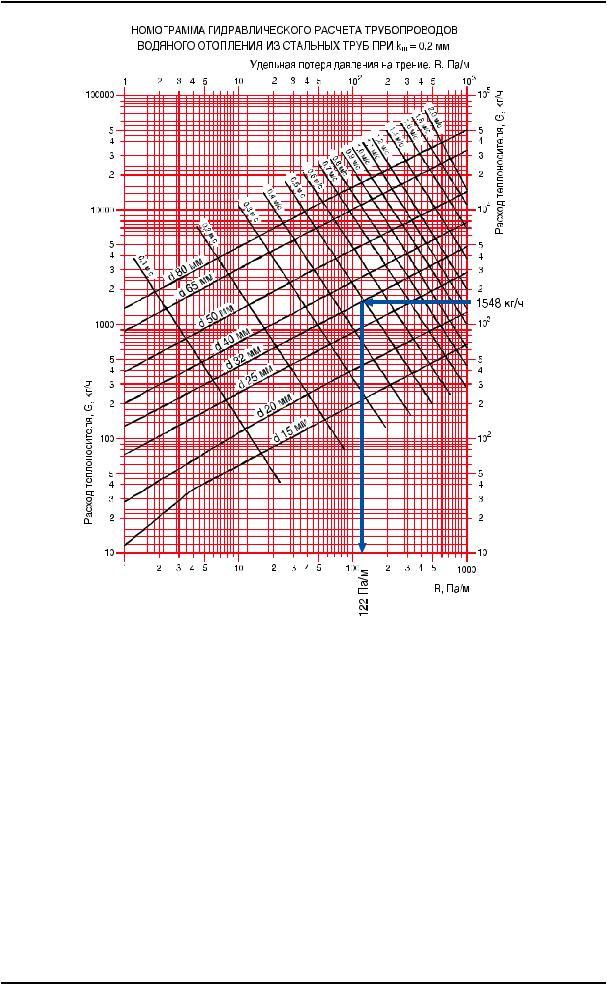 Тепловой расчет системы отопления - определяем нагрузку на систему и расход тепла