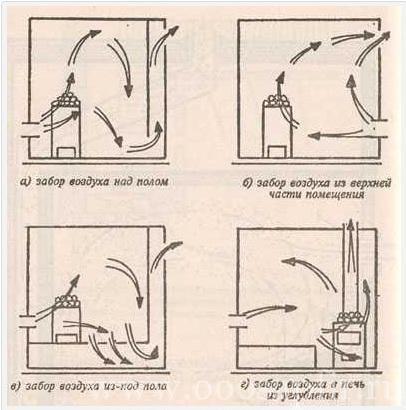 Как сделать вентиляцию в бане своими руками?