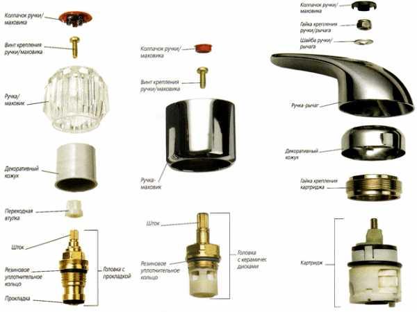 Ремонт однорычажного смесителя: устройство и ремонт своими руками