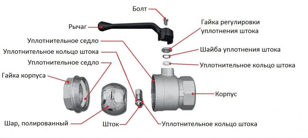 Шаровой кран: устройство, разновидности, правила выбора и монтаж