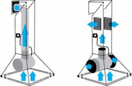 Принудительная вентиляция - расчет, выбор и монтаж