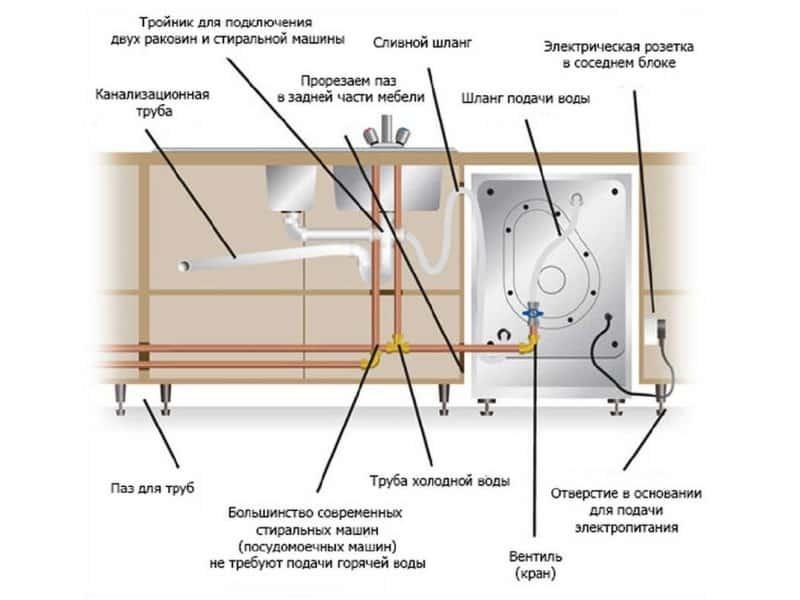 Как правильно провести первый запуск посудомоечной машины - точка j