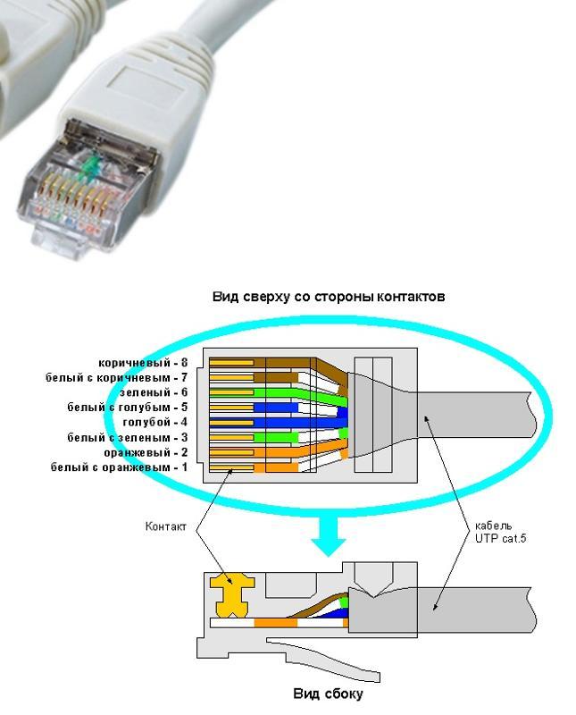 Какие бывают интернет-кабели и в чем их особенности | world-x
