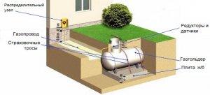 Автономное газоснабжение – как дорого обойдется такая независимость?