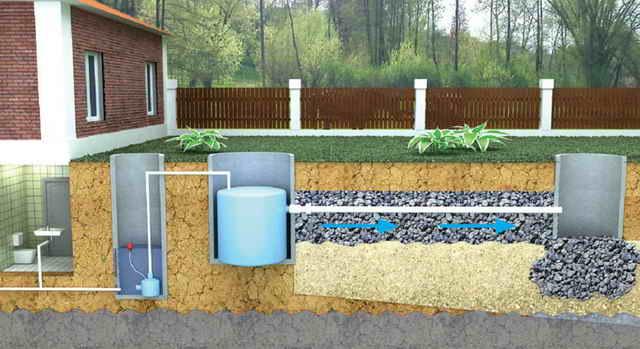 Септики для дачи с высоким уровнем грунтовых вод: выбор, монтаж