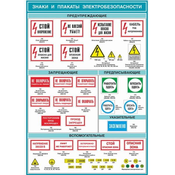 Какие бывают плакаты по электробезопасности - всё о электрике