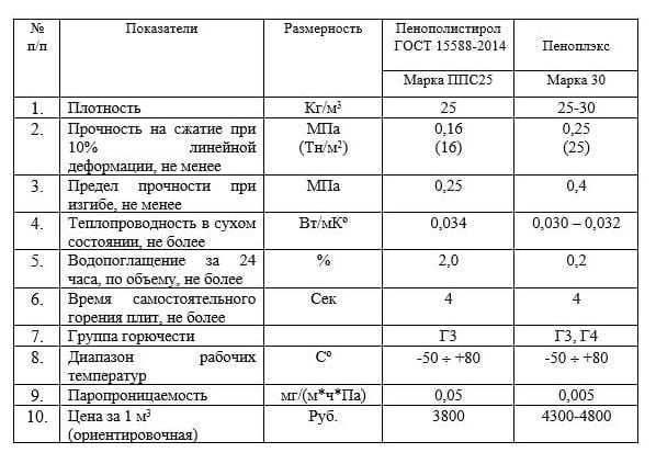 Пенополистирол - характеристики и вся правда об утеплителе + фото и видео