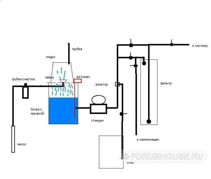 Ржавая вода из скважины - повышенное содержание железа