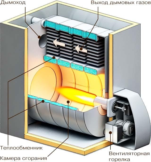 Дизельные котлы отопления расход топлива отзывы