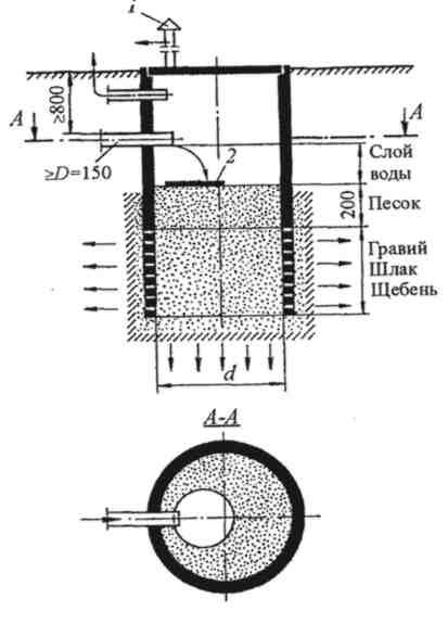 Фильтрующий колодец для канализации своими руками