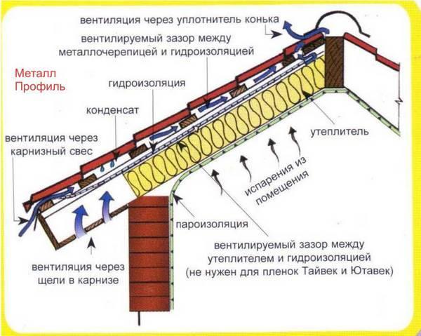 Коньковый аэратор: кровельный аэратор для мягкой и металлической кровли, виды, монтаж, установка вентиляции