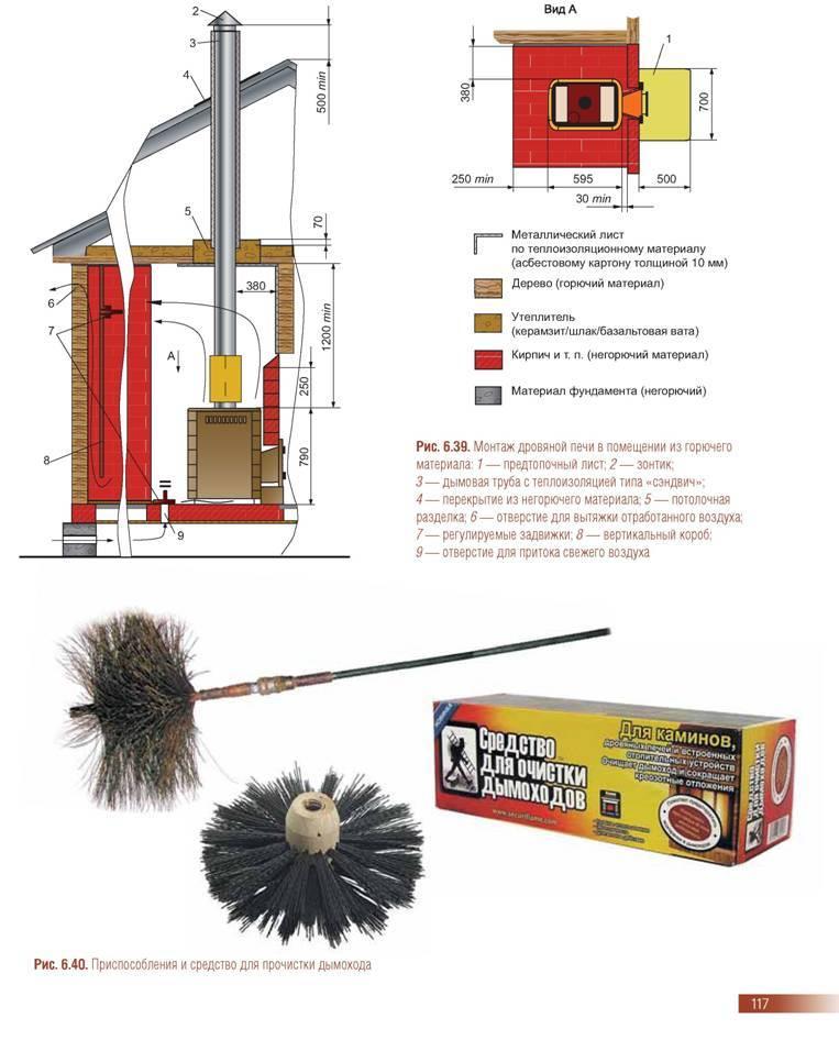 Как прочистить дымоход от сажи: народные и химические средства