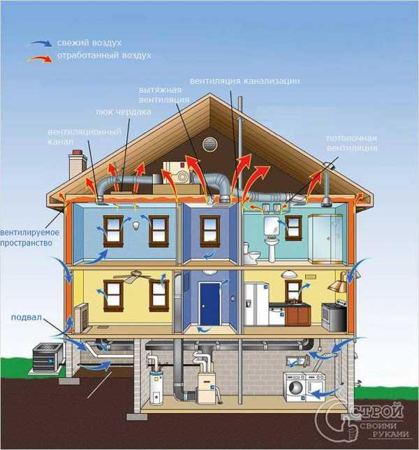 Почему появляется обратная тяга в вентиляции квартиры или частного дома: проблемы и их решения