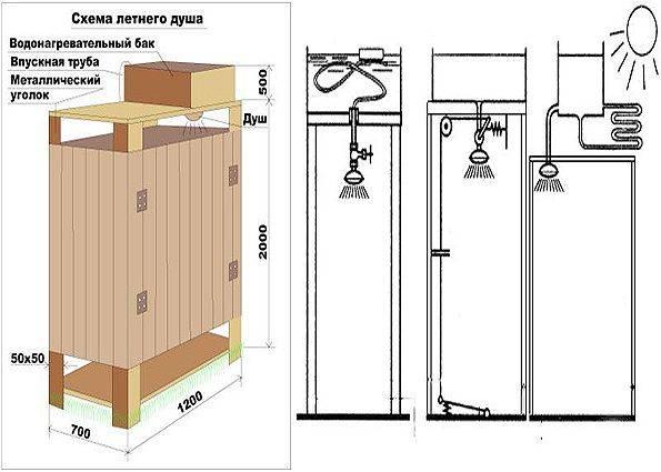 8 советов по обустройству летнего душа на даче своими руками   строительный блог вити петрова