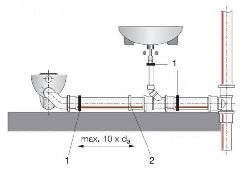 Чугунные канализационные трубы: размеры, плюсы и минусы