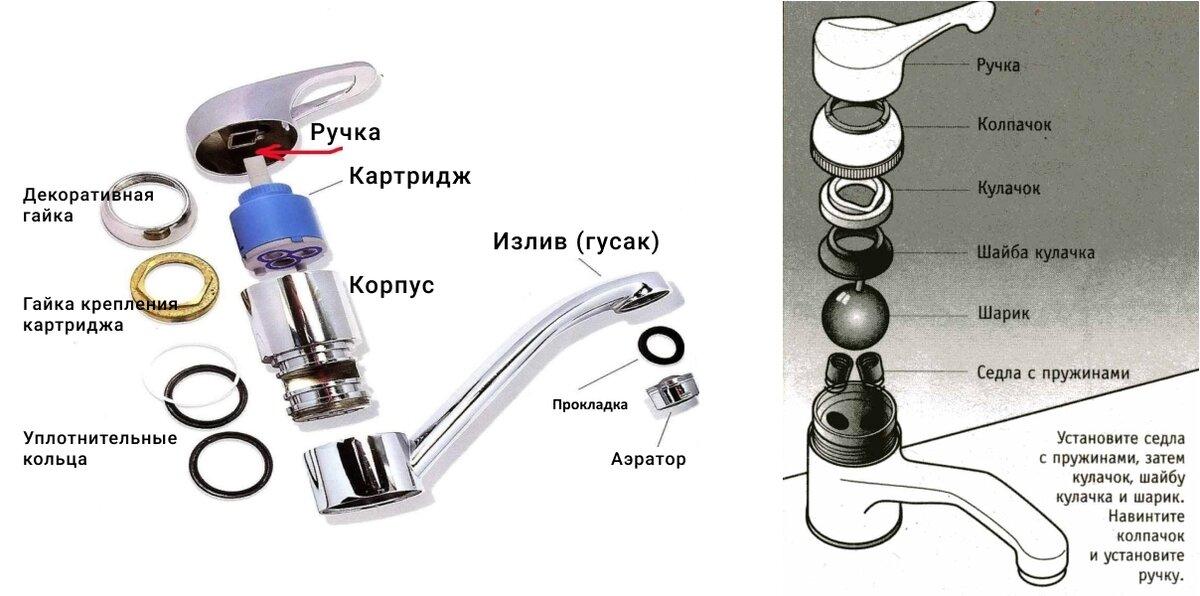 Как заменить картридж в смесителе в ванной или на кухне своими руками
