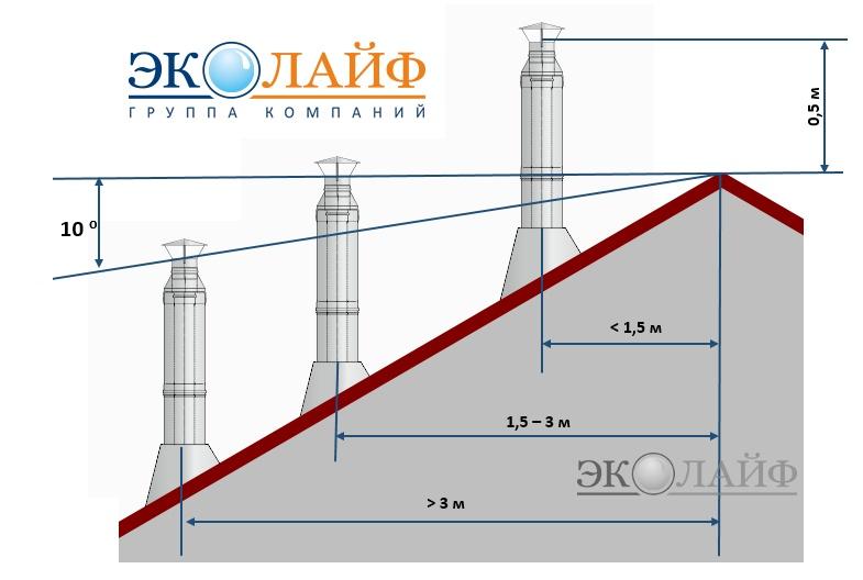 Дымовая труба котельной высотой 30 метров - дымогар.ру