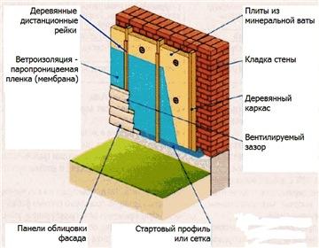 Утепление дома снаружи: способы утепления, возможные материалы, особенности утепления газобетонных домов и домов из бруса