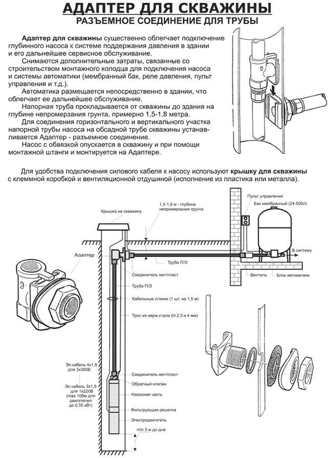 Скважинный адаптер: что это такое, его преимущества и самостоятельная установка