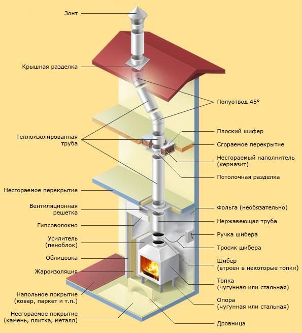 Дымоходы для камина: особенности устройства
