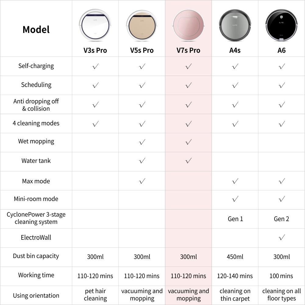 Ilife v50 pro: небольшие улучшения и приятная цена